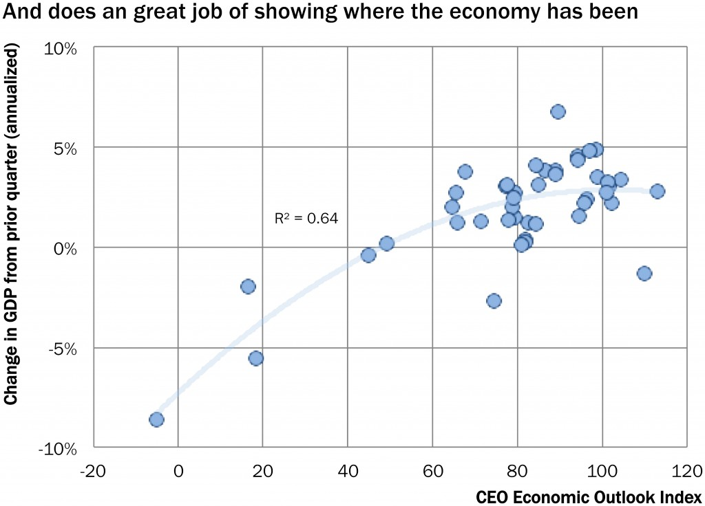brt_ceo_economic_outlook_past_gdp