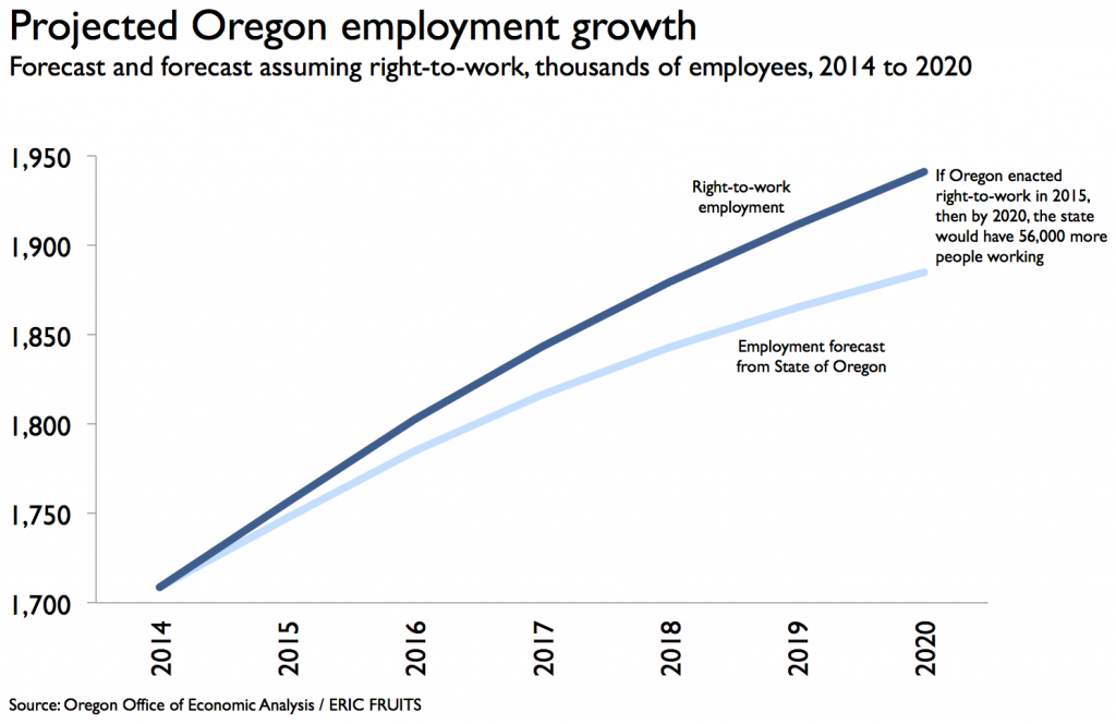 right_to_work_employment_oregon_forecast_eric_fruits