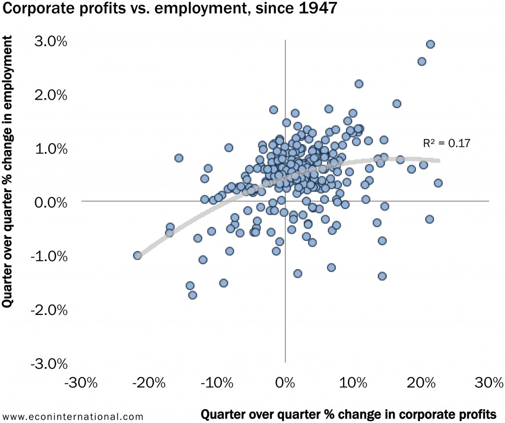 1_corporate_profits_vs_employment_since_1947