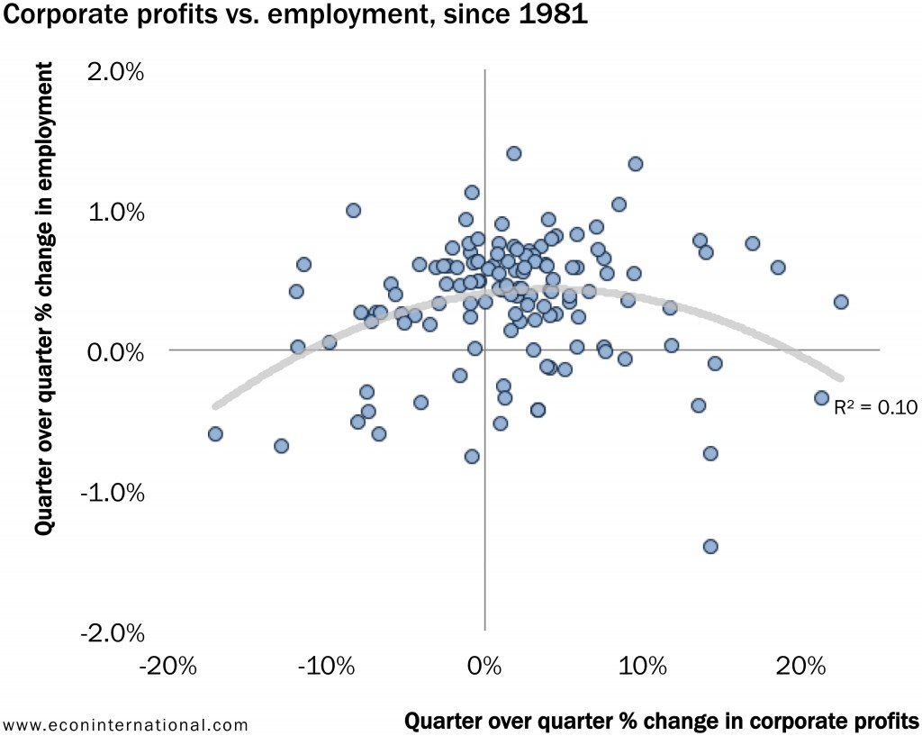 2_corporate_profits_vs_employment_since_1981