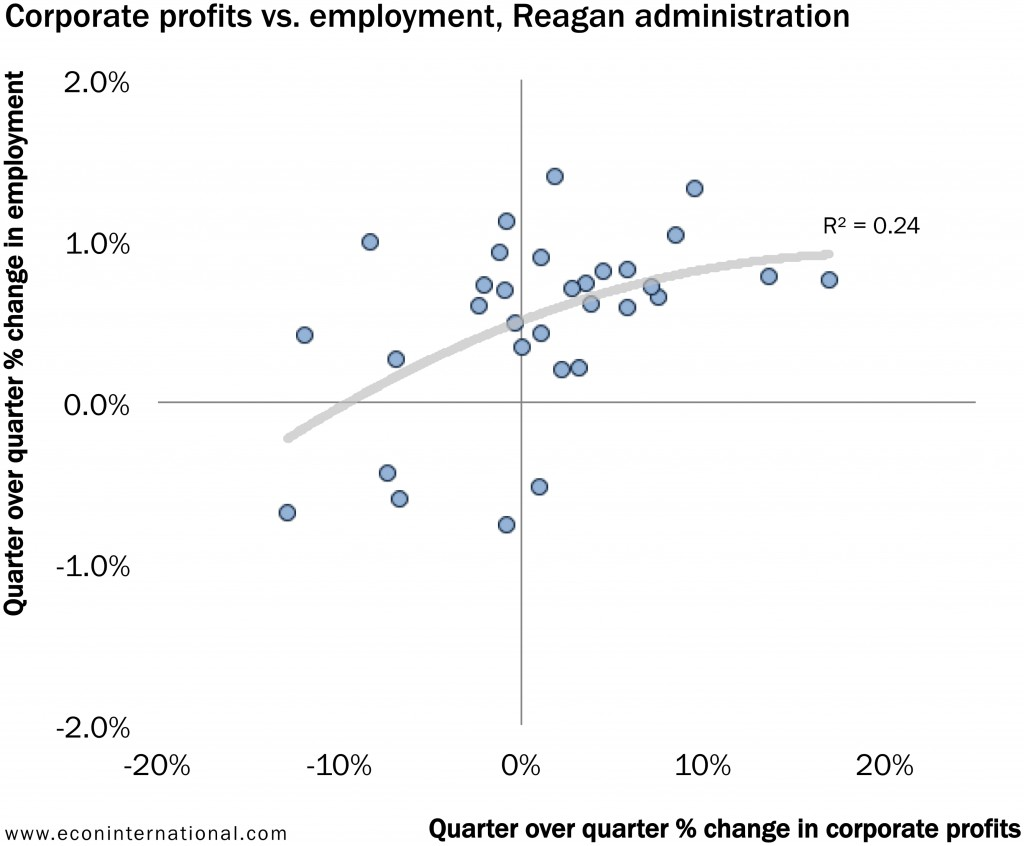 3_corporate_profits_vs_employment_reagan