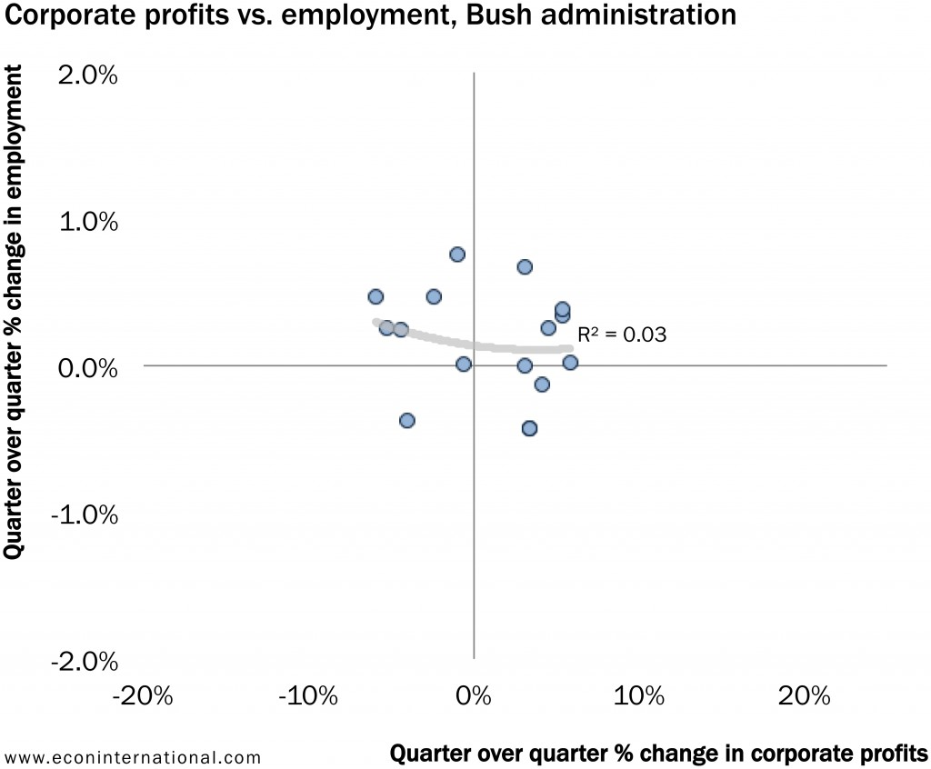 4_corporate_profits_vs_employment_bush