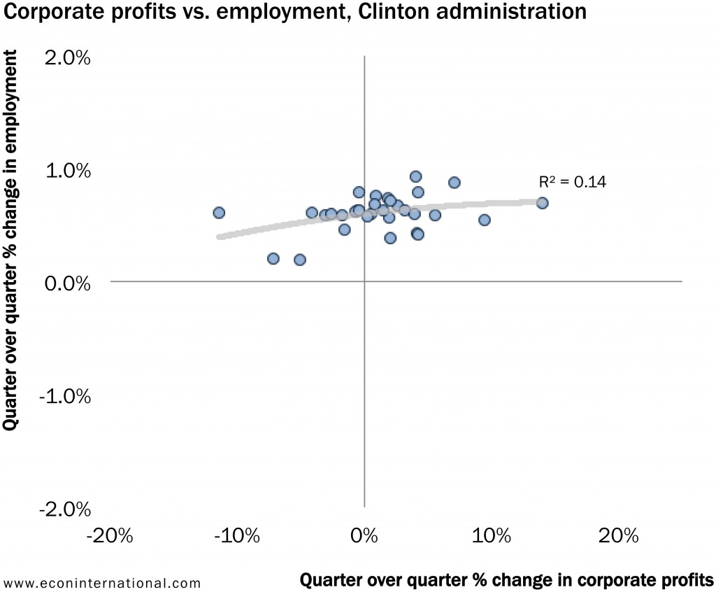 5_corporate_profits_vs_employment_clinton