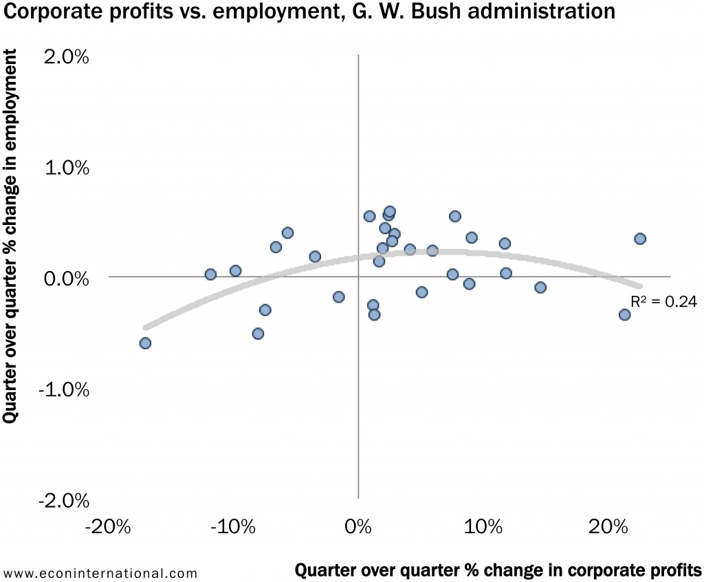 6_corporate_profits_vs_employment_gwbush