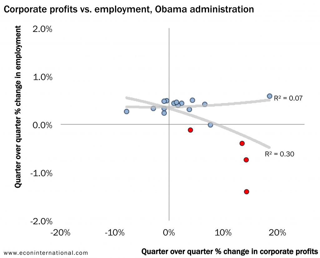 7_corporate_profits_vs_employment_obama