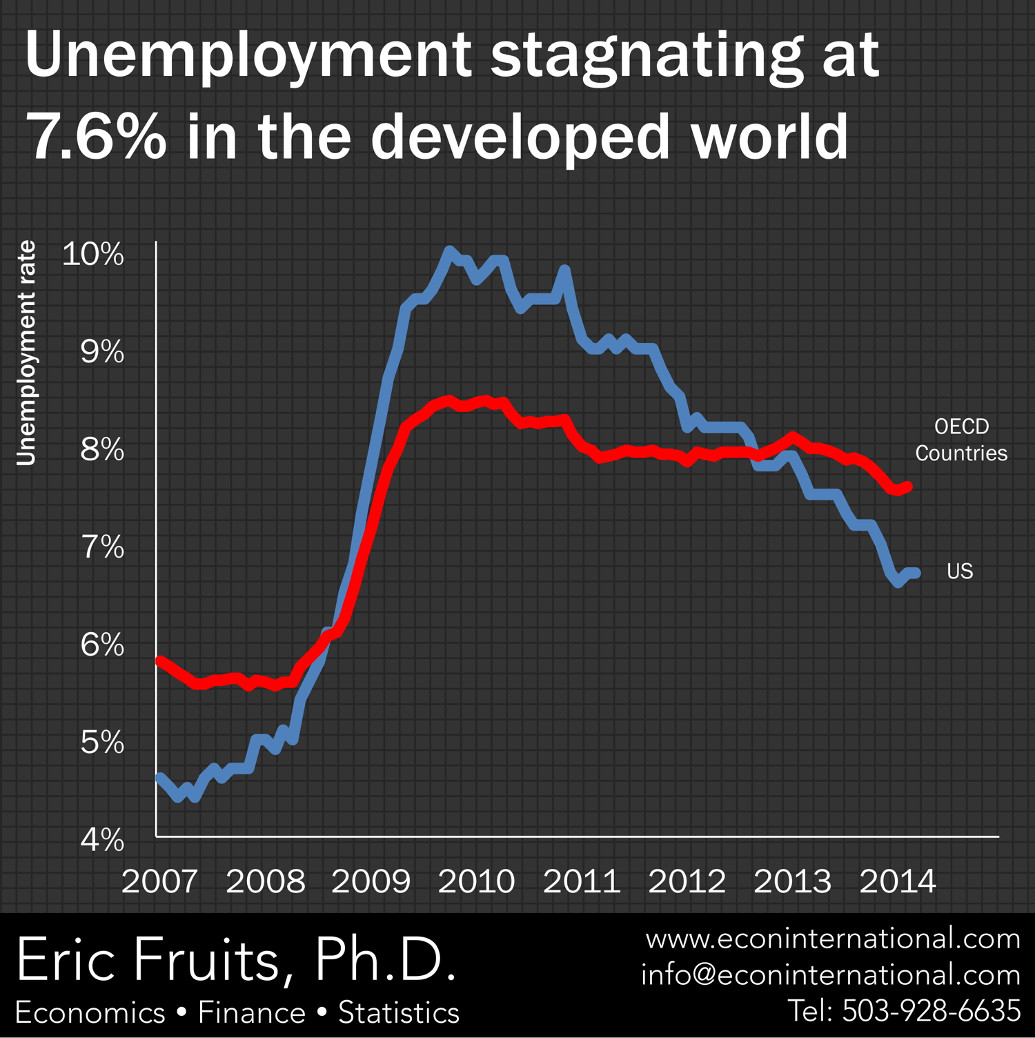 the problem of unemployment in industrialized countries Men, women, youth: a complete guide to the developed world's unemployment problem mamta badkar a better picture of overall unemployment in developed countries.